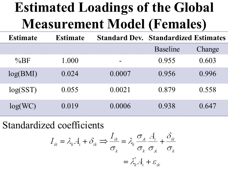 Estimated Loadings of the Global Measurement Model (Females) Standardized coefficients Estimate Standard Dev.Standardized Estimates BaselineChange %BF1.000-0.9550.603 log(BMI)0.0240.00070.9560.996 log(SST)0.0550.00210.8790.558 log(WC)0.0190.00060.9380.647