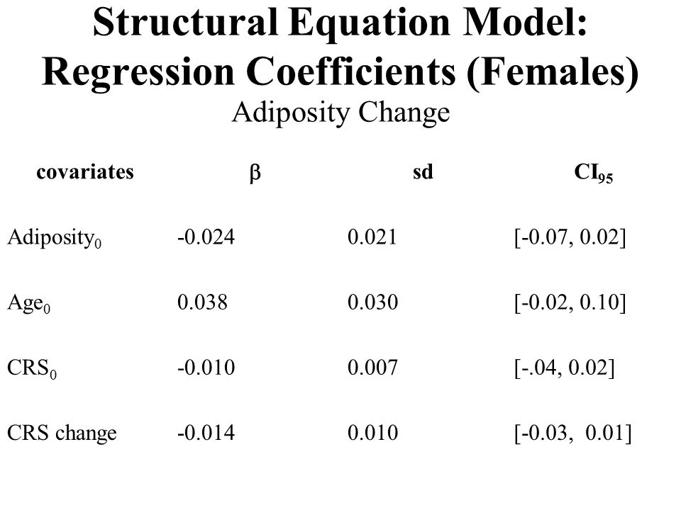 Structural Equation Model: Regression Coefficients (Females) Adiposity Change covariates  sdCI 95 Adiposity 0 -0.0240.021[-0.07, 0.02] Age 0 0.0380.030[-0.02, 0.10] CRS 0 -0.0100.007[-.04, 0.02] CRS change-0.0140.010[-0.03, 0.01]