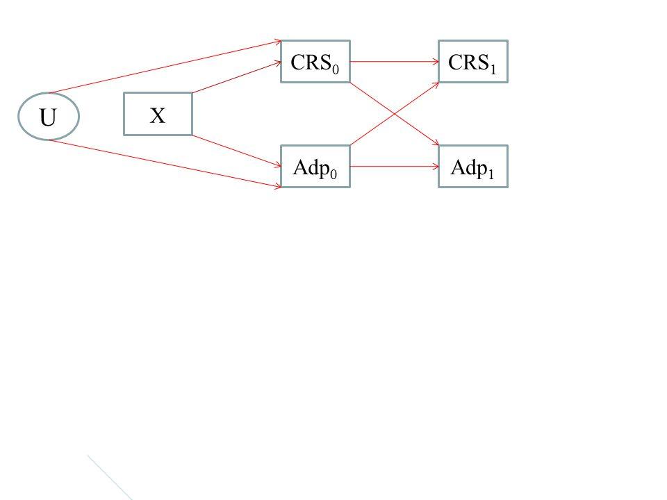 CRS 1 Adp 1 CRS 0 Adp 0 U XX X X