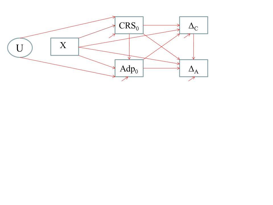 CC AA CRS 0 Adp 0 U X