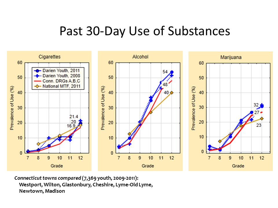 11 Connecticut towns compared (7,369 youth, 2009-2011): Westport, Wilton, Glastonbury, Cheshire, Lyme-Old Lyme, Newtown, Madison Past 30-Day Use of Substances