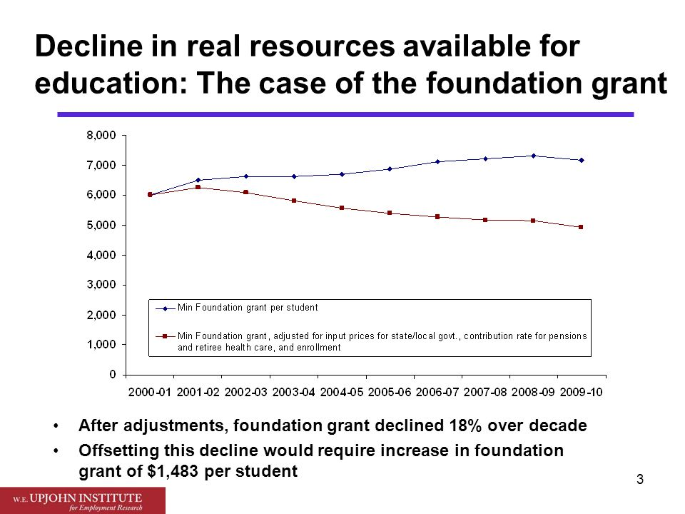 4 Dollar magnitude of education funding deficits: Offsetting real foundation grant declines: would require $2.4 billion extra annually Offsetting recent declines in university funding: would require $0.4 billion Total education funding deficit: $2.8 billion