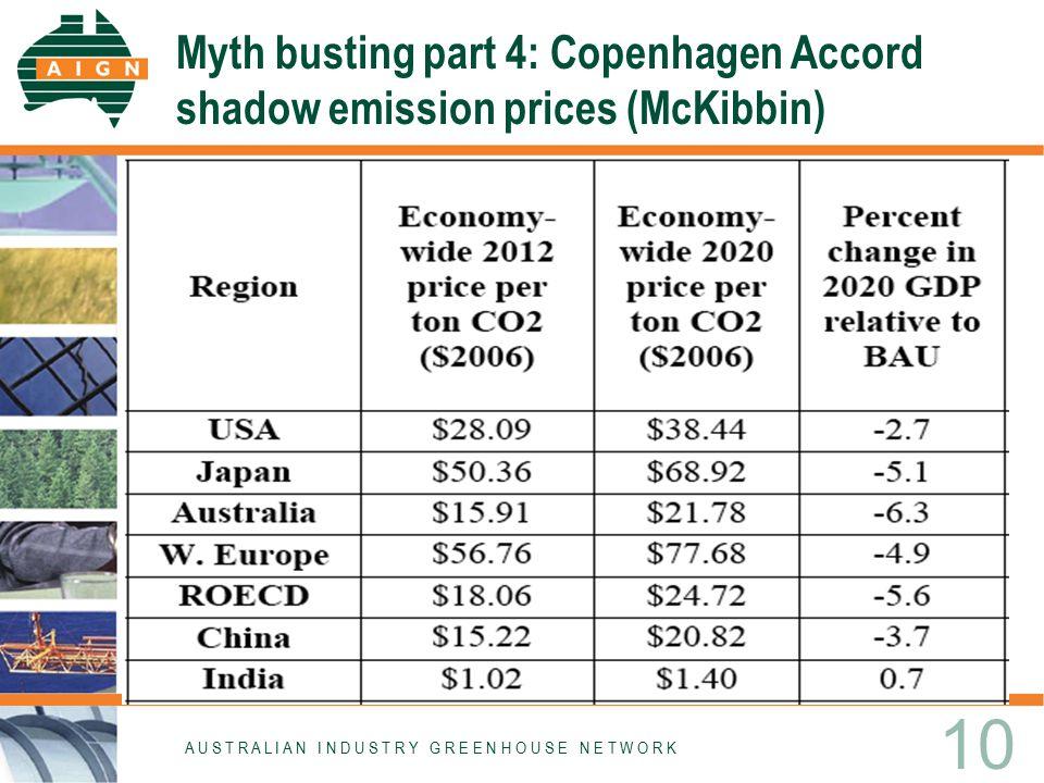Myth busting part 4: Copenhagen Accord shadow emission prices (McKibbin) A U S T R A L I A N I N D U S T R Y G R E E N H O U S E N E T W O R K 10