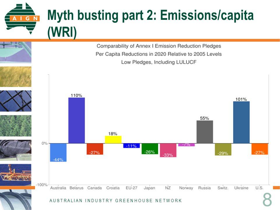 Myth busting part 2: Emissions/capita (WRI) A U S T R A L I A N I N D U S T R Y G R E E N H O U S E N E T W O R K 8