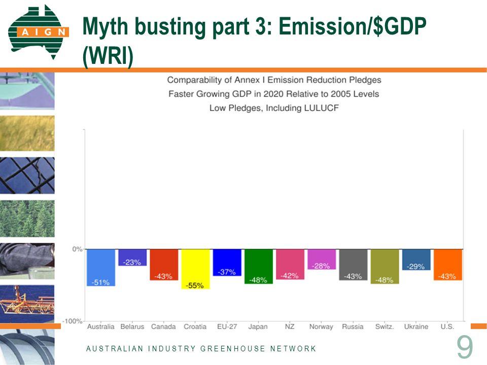 Myth busting part 3: Emission/$GDP (WRI) A U S T R A L I A N I N D U S T R Y G R E E N H O U S E N E T W O R K 9