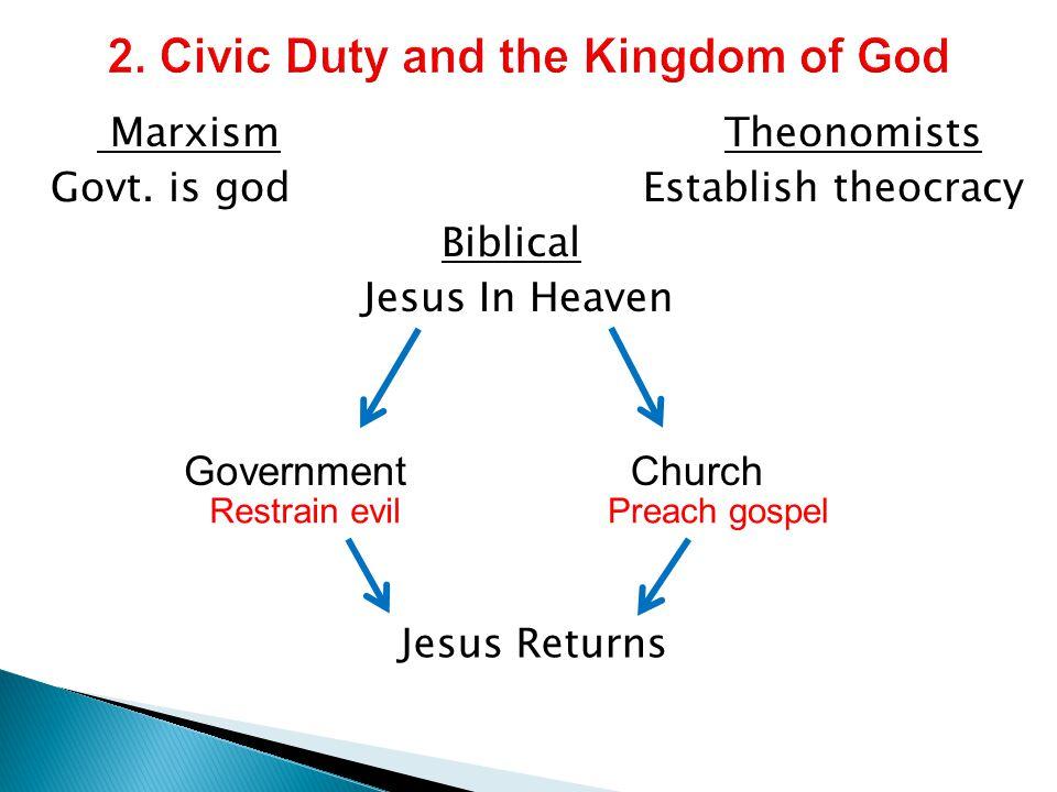 Marxism Theonomists Govt. is god Establish theocracy Biblical Jesus In Heaven GovernmentChurch Restrain evilPreach gospel Jesus Returns