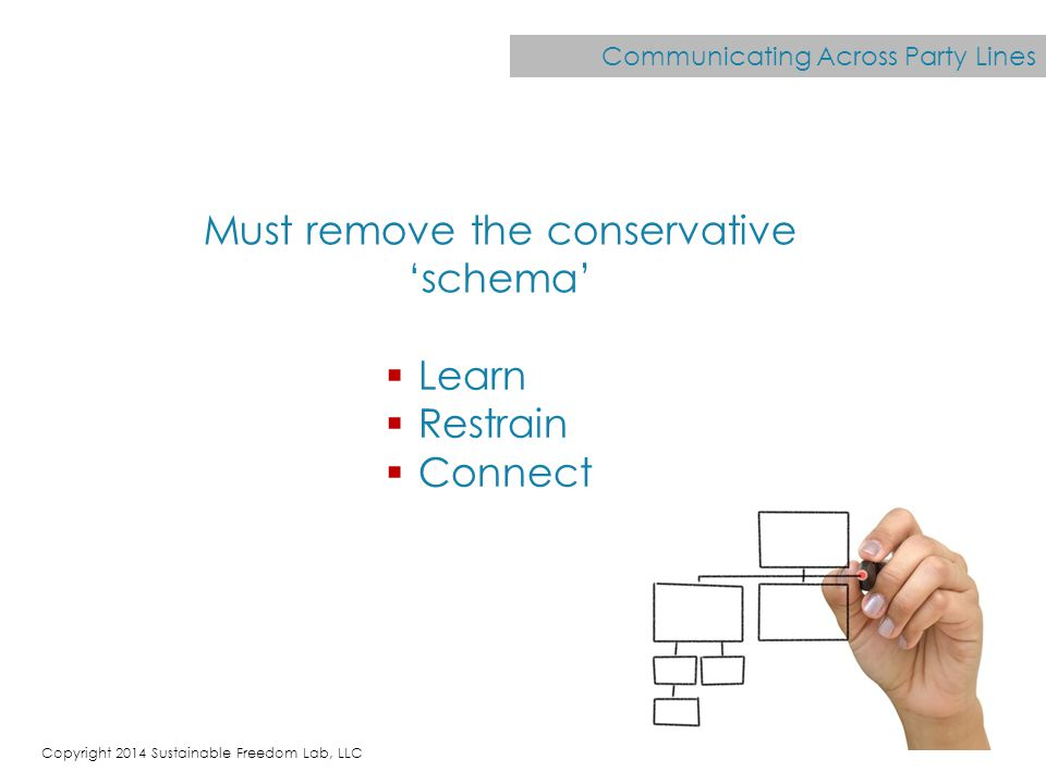 Communicating Across Party Lines  Learn  Restrain  Connect Must remove the conservative 'schema' Copyright 2014 Sustainable Freedom Lab, LLC