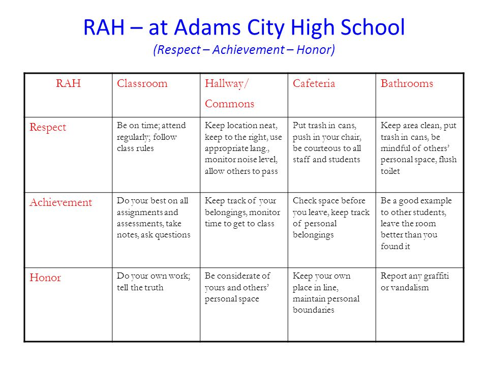 RAH – at Adams City High School (Respect – Achievement – Honor) RAHClassroomHallway/ Commons CafeteriaBathrooms Respect Be on time; attend regularly;