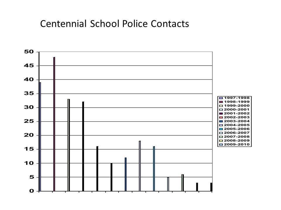 Centennial School Police Contacts