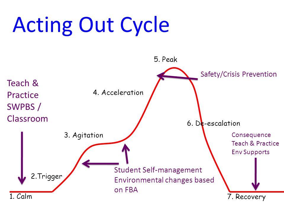 1. Calm 2.Trigger 3. Agitation 4. Acceleration 5. Peak 6. De-escalation 7. Recovery Teach & Practice SWPBS / Classroom Student Self-management Environ