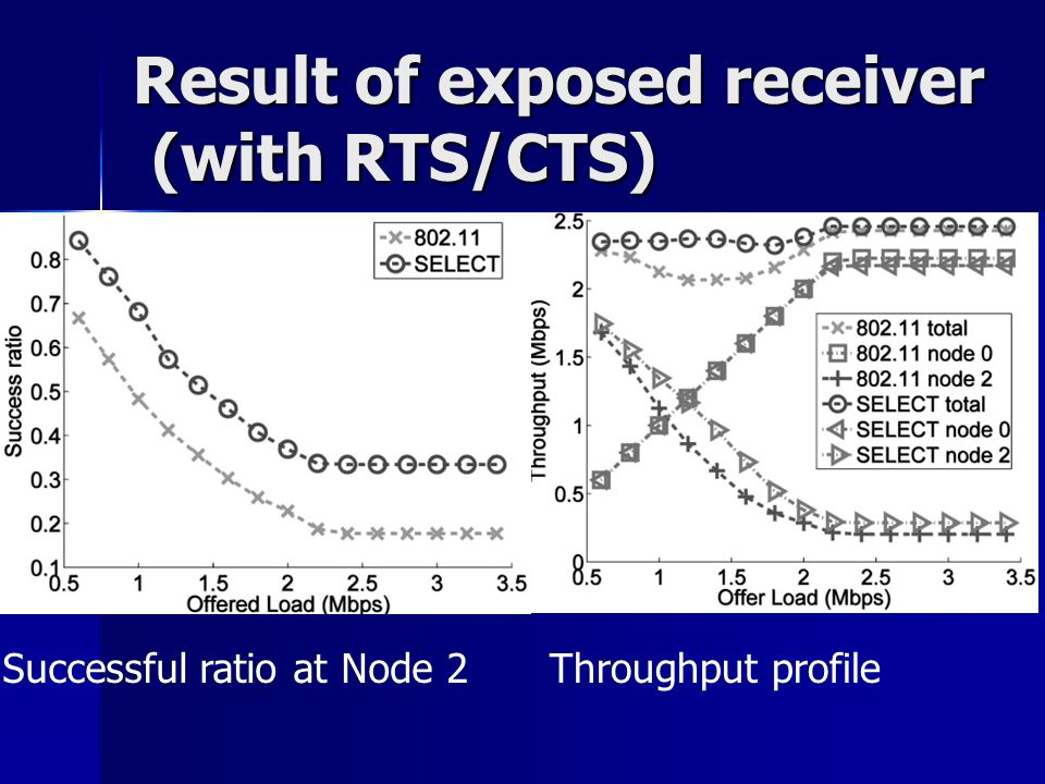 Result of exposed receiver (with RTS/CTS) Successful ratio at Node 2Throughput profile