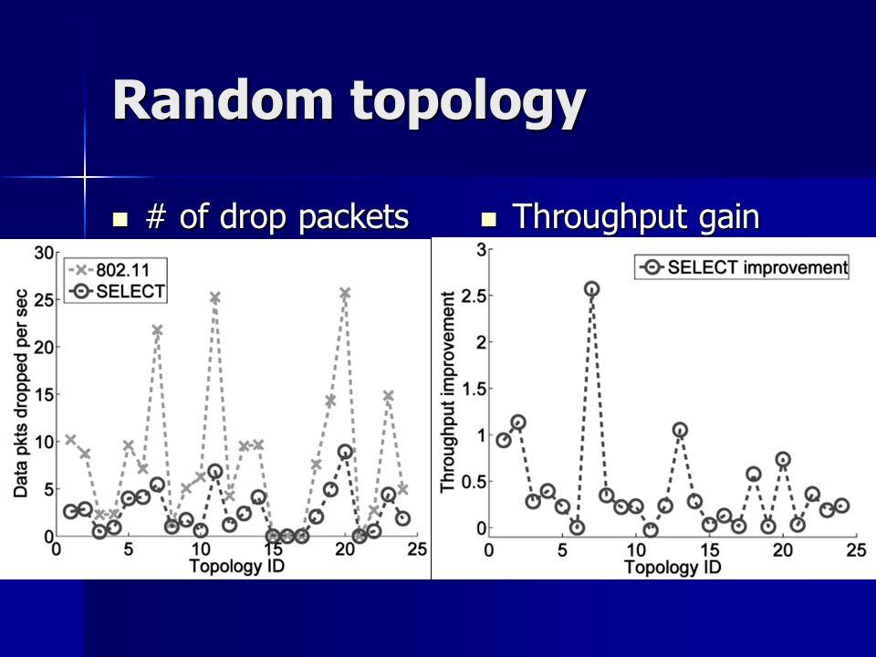 Random topology # of drop packets # of drop packets Throughput gain Throughput gain