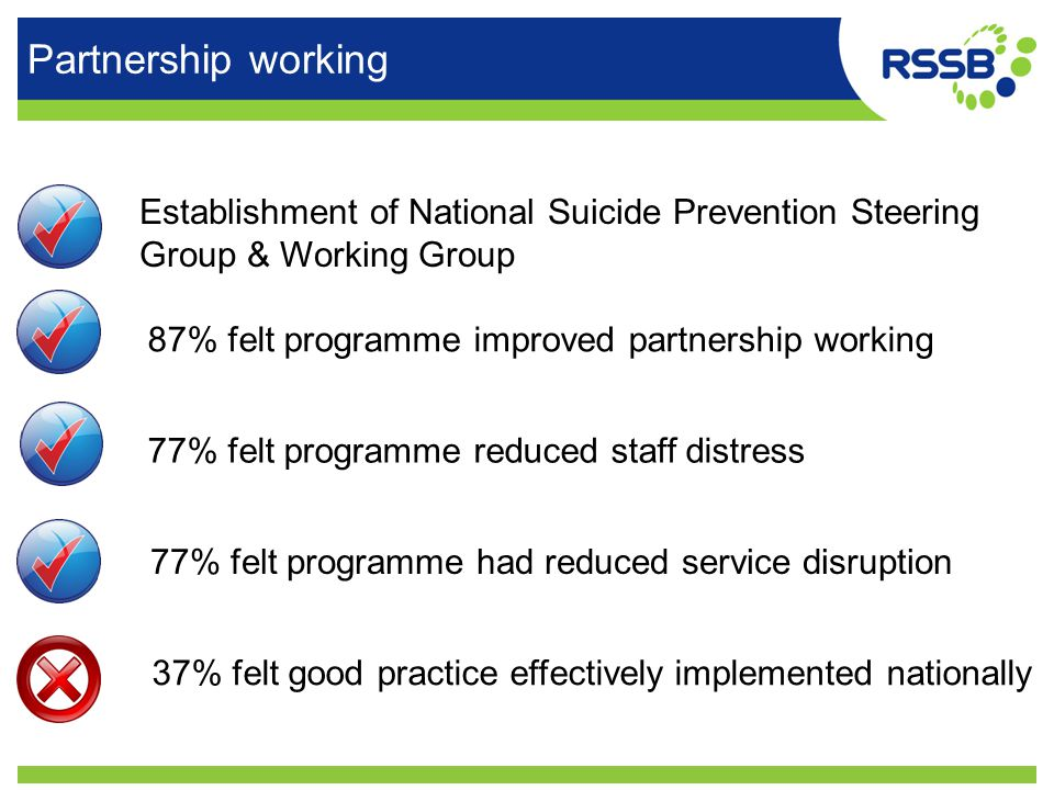 Partnership working Establishment of National Suicide Prevention Steering Group & Working Group 87% felt programme improved partnership working 77% fe