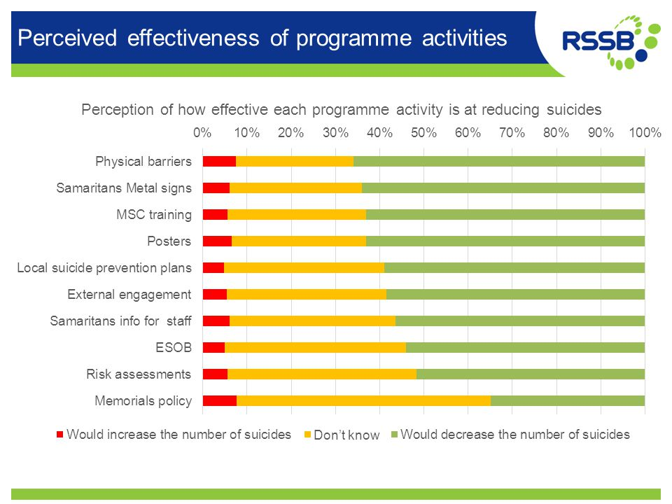 Perceived effectiveness of programme activities
