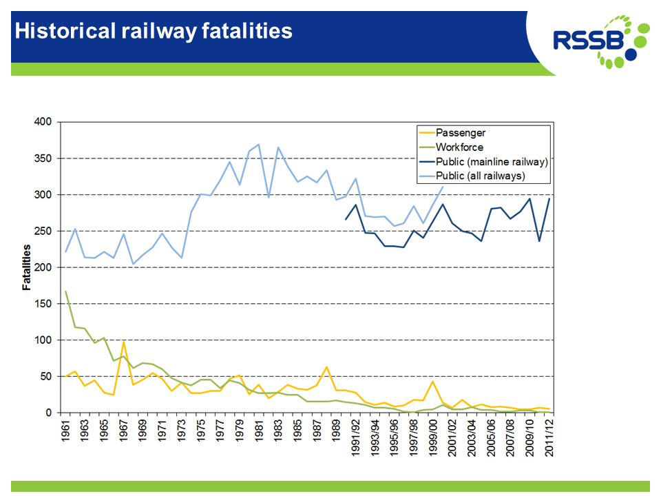 Historical railway fatalities