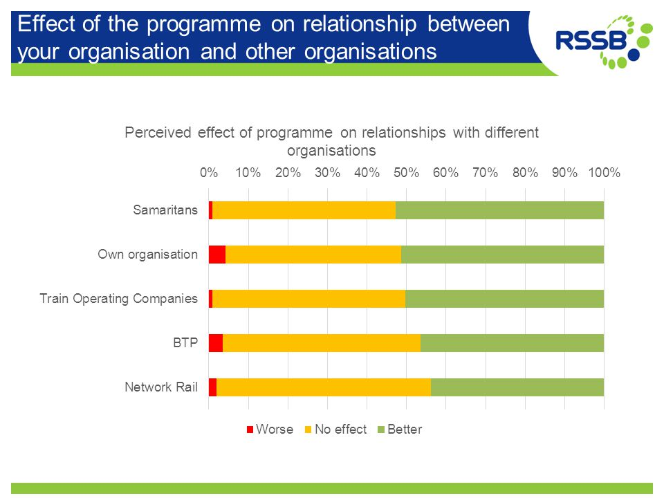 Effect of the programme on relationship between your organisation and other organisations