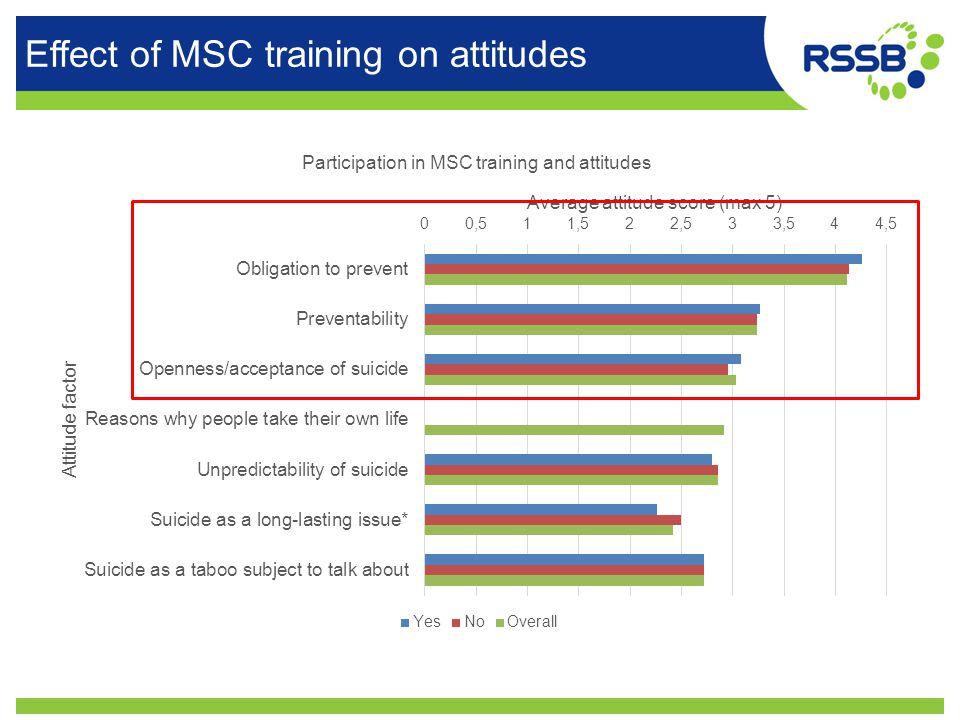 Effect of MSC training on attitudes