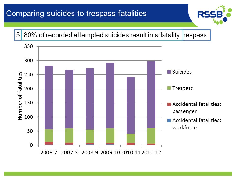 Comparing suicides to trespass fatalities 5 times more fatalities as a result of suicide attempt than trespass80% of recorded attempted suicides result in a fatality
