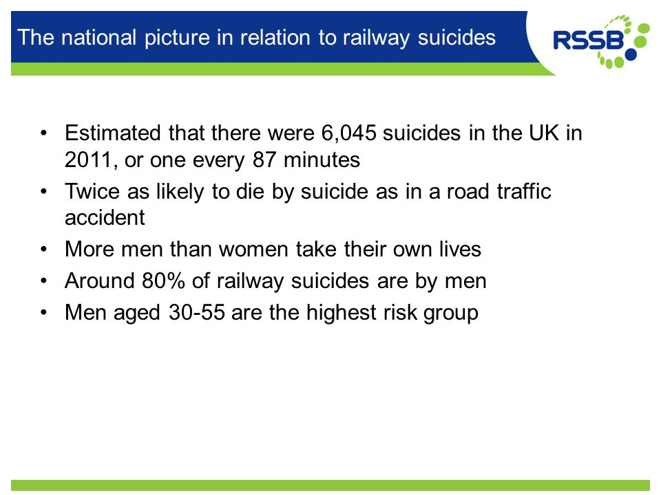 The national picture in relation to railway suicides Estimated that there were 6,045 suicides in the UK in 2011, or one every 87 minutes Twice as likely to die by suicide as in a road traffic accident More men than women take their own lives Around 80% of railway suicides are by men Men aged 30-55 are the highest risk group