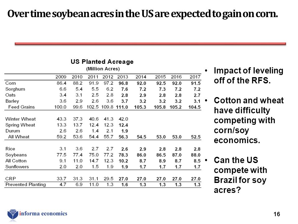 16 Impact of leveling off of the RFS. Cotton and wheat have difficulty competing with corn/soy economics. Can the US compete with Brazil for soy acres
