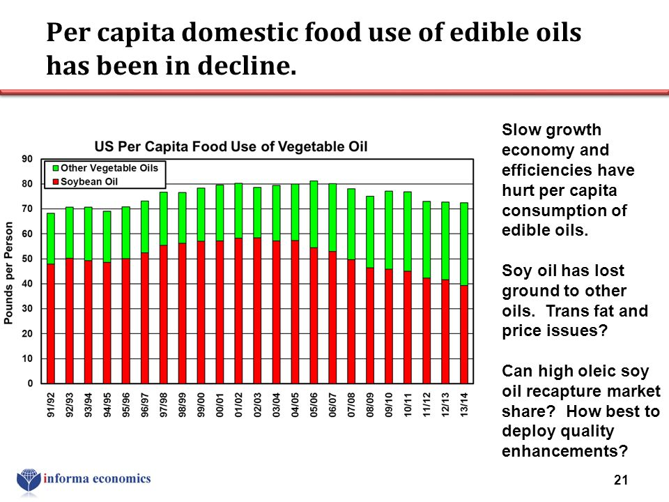Per capita domestic food use of edible oils has been in decline. 21 Slow growth economy and efficiencies have hurt per capita consumption of edible oi