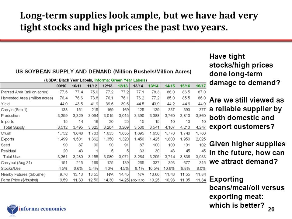 Long-term supplies look ample, but we have had very tight stocks and high prices the past two years. 26 Have tight stocks/high prices done long-term d