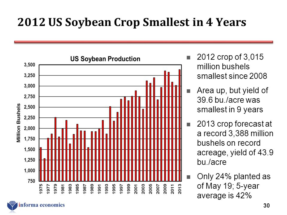2012 US Soybean Crop Smallest in 4 Years 2012 crop of 3,015 million bushels smallest since 2008 Area up, but yield of 39.6 bu./acre was smallest in 9
