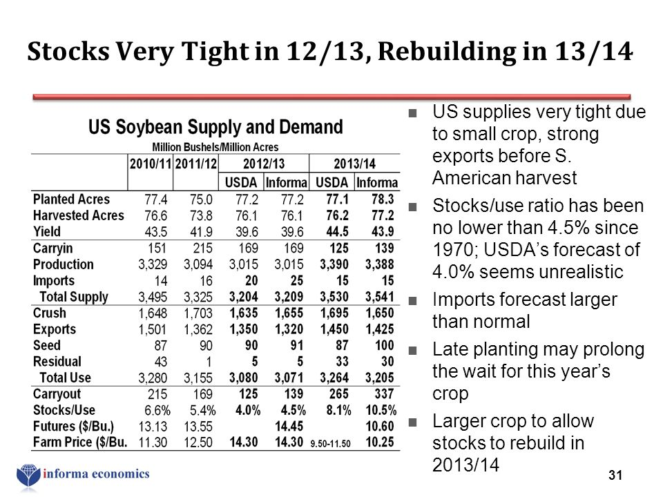 Stocks Very Tight in 12/13, Rebuilding in 13/14 US supplies very tight due to small crop, strong exports before S. American harvest Stocks/use ratio h
