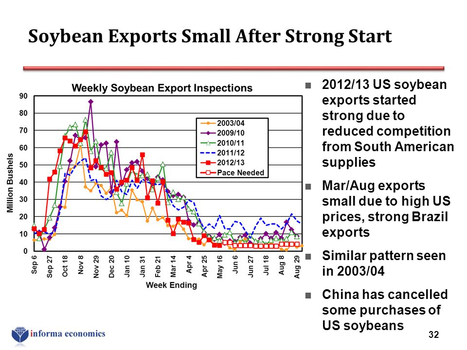 Soybean Exports Small After Strong Start 2012/13 US soybean exports started strong due to reduced competition from South American supplies Mar/Aug exp