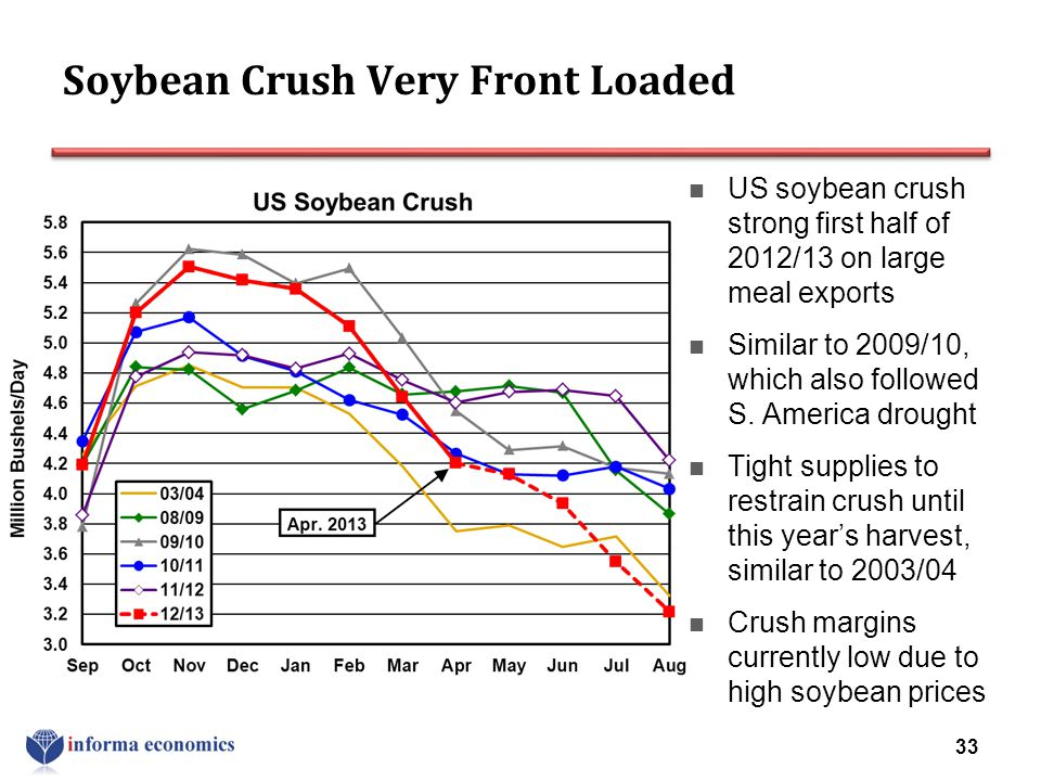 Soybean Crush Very Front Loaded US soybean crush strong first half of 2012/13 on large meal exports Similar to 2009/10, which also followed S. America