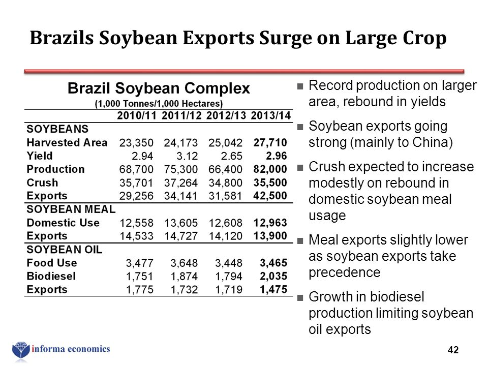 Brazils Soybean Exports Surge on Large Crop Record production on larger area, rebound in yields Soybean exports going strong (mainly to China) Crush e
