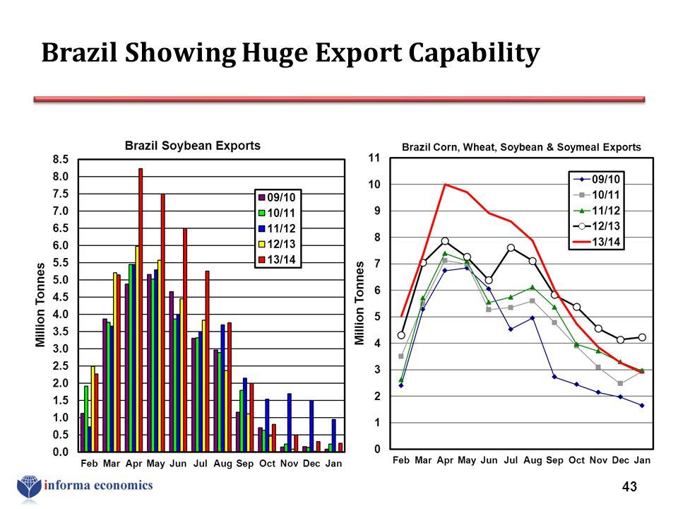 Brazil Showing Huge Export Capability 43