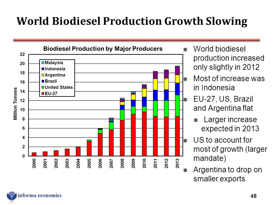 World Biodiesel Production Growth Slowing World biodiesel production increased only slightly in 2012 Most of increase was in Indonesia EU-27, US, Braz
