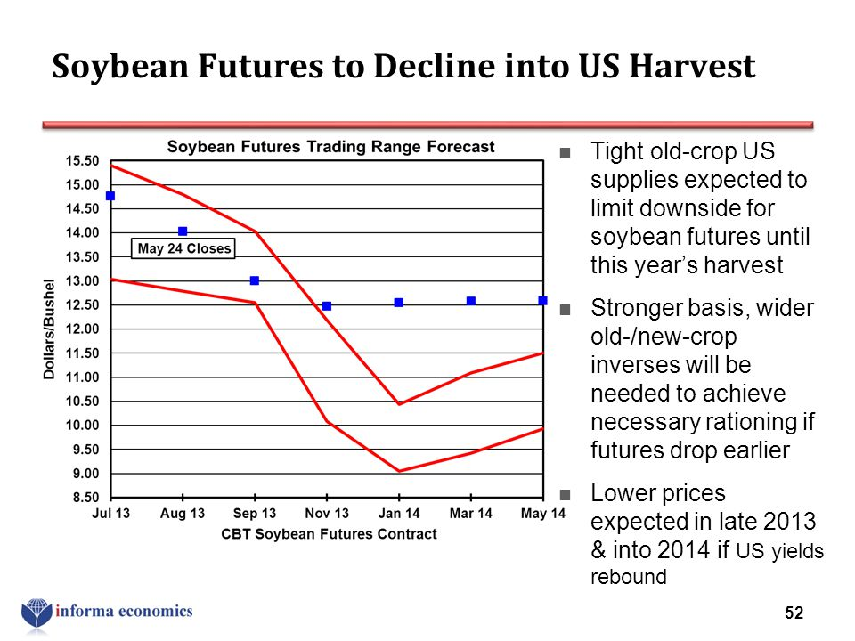 Soybean Futures to Decline into US Harvest Tight old-crop US supplies expected to limit downside for soybean futures until this year's harvest Stronge