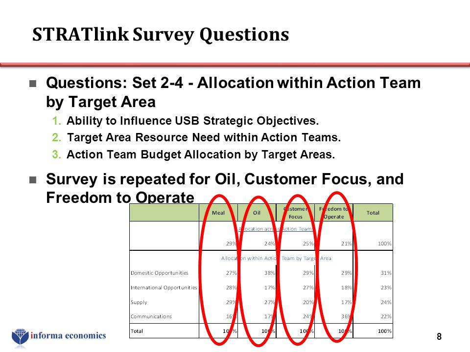 STRATlink Survey Questions Questions: Set 2-4 - Allocation within Action Team by Target Area 1.Ability to Influence USB Strategic Objectives. 2.Target