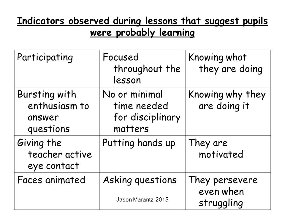 Jason Marantz, 2015 Indicators observed during lessons that suggest pupils were probably learning ParticipatingFocused throughout the lesson Knowing what they are doing Bursting with enthusiasm to answer questions No or minimal time needed for disciplinary matters Knowing why they are doing it Giving the teacher active eye contact Putting hands upThey are motivated Faces animatedAsking questionsThey persevere even when struggling