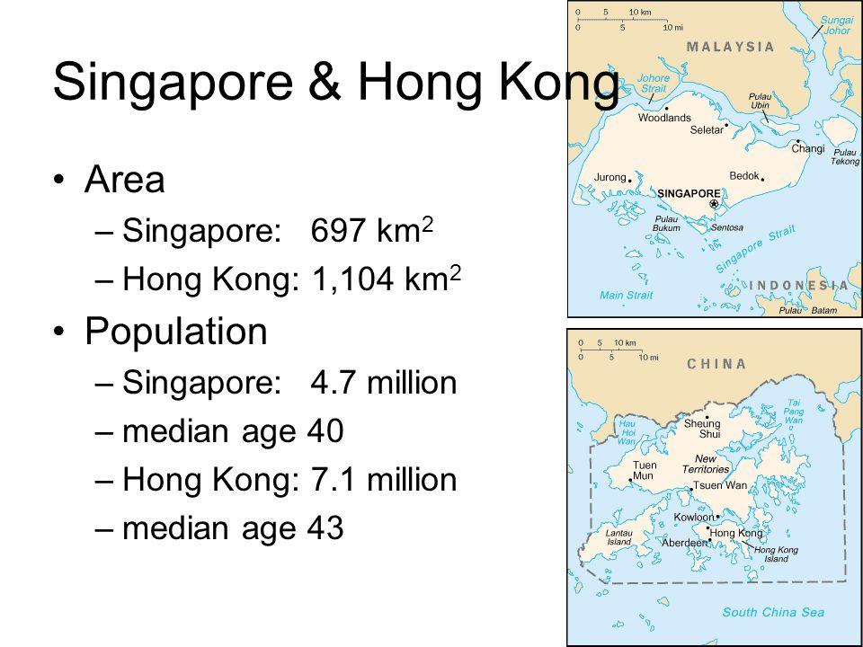Singapore & Hong Kong Area –Singapore:697 km 2 –Hong Kong:1,104 km 2 Population –Singapore:4.7 million –median age 40 –Hong Kong:7.1 million –median age 43