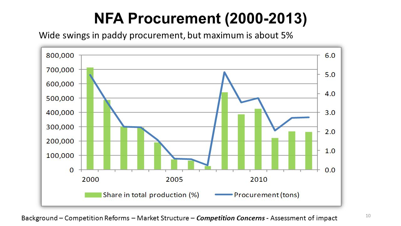 NFA Procurement (2000-2013) Wide swings in paddy procurement, but maximum is about 5% 10 Background – Competition Reforms – Market Structure – Competi