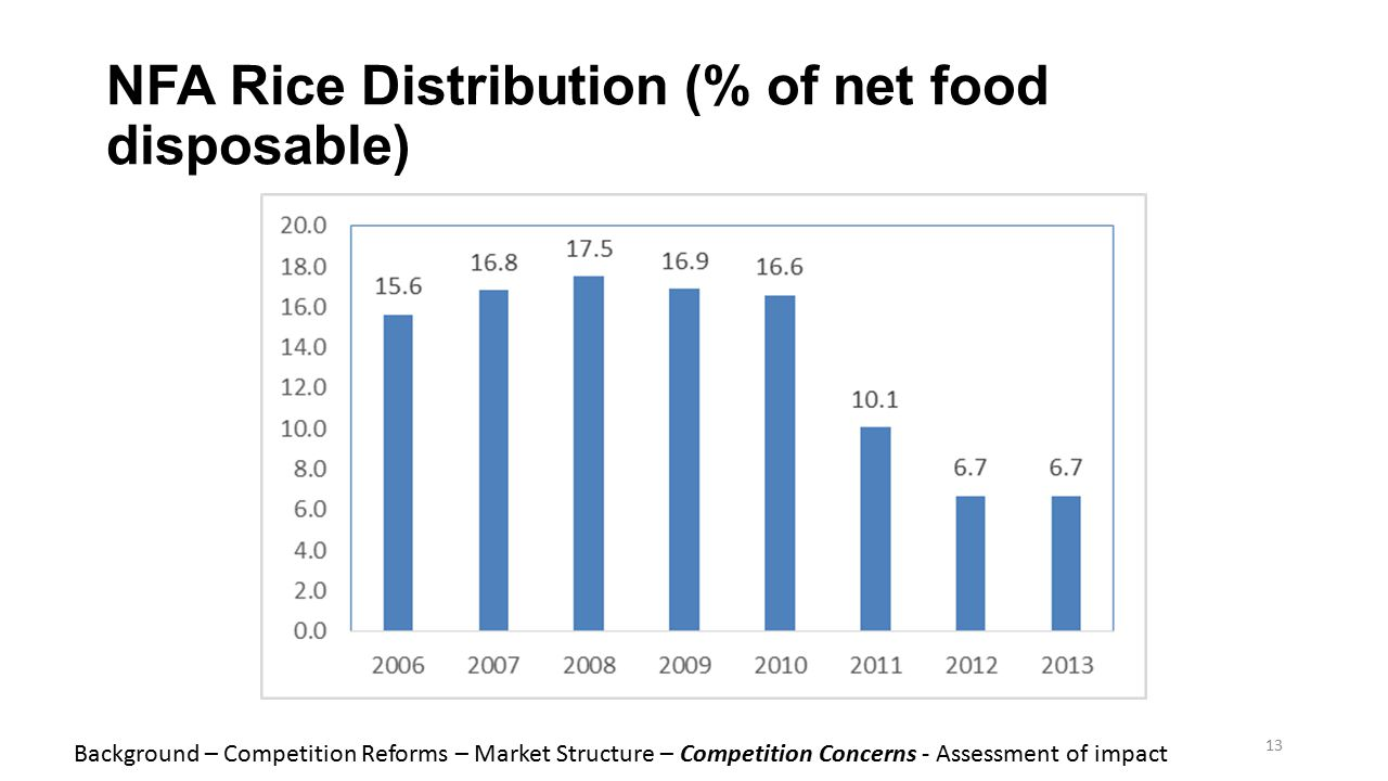 NFA Rice Distribution (% of net food disposable) 13 Background – Competition Reforms – Market Structure – Competition Concerns - Assessment of impact