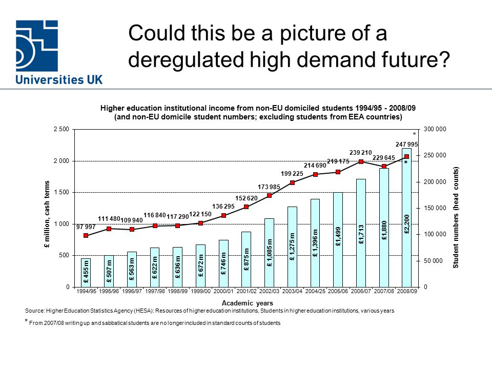 Could this be a picture of a deregulated high demand future