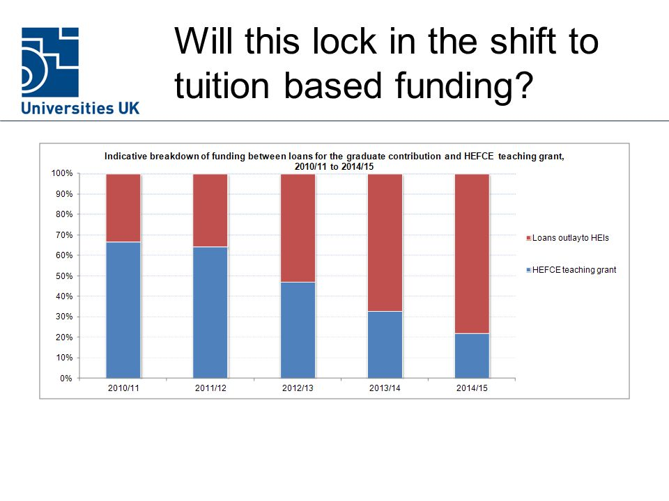 Will this lock in the shift to tuition based funding