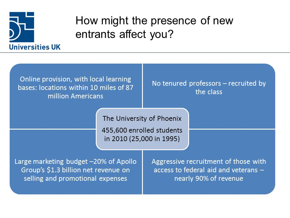 How might the presence of new entrants affect you