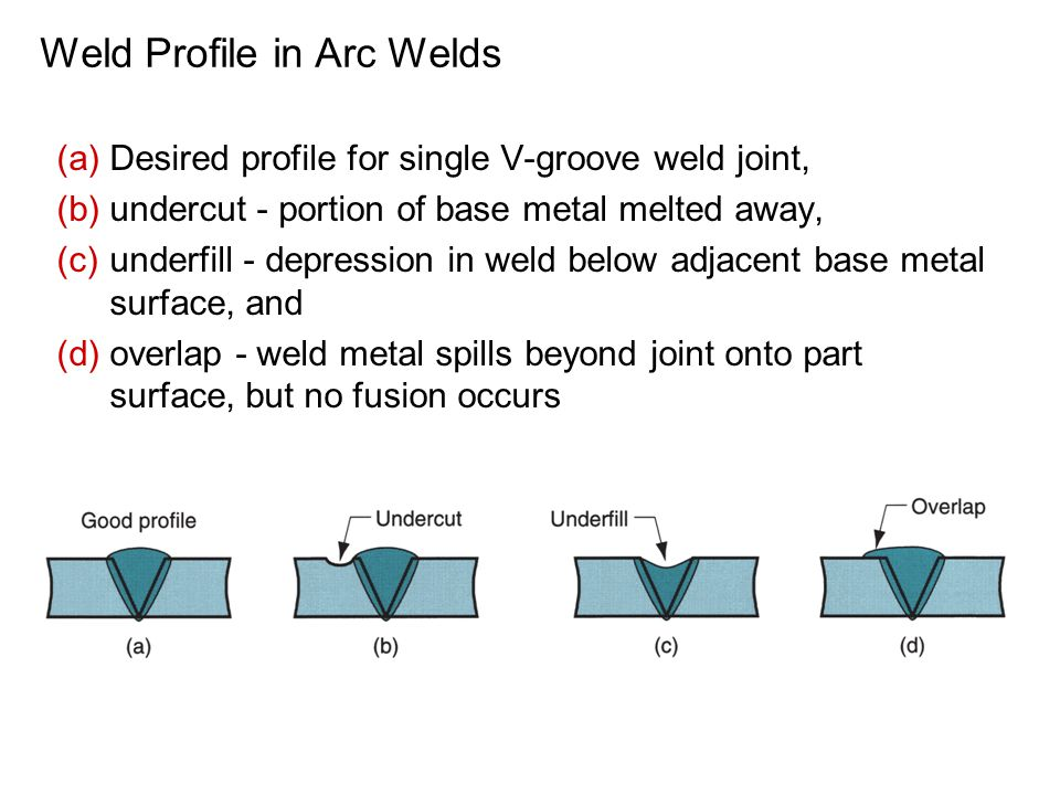 (a)Desired profile for single V-groove weld joint, (b)undercut - portion of base metal melted away, (c)underfill - depression in weld below adjacent base metal surface, and (d)overlap - weld metal spills beyond joint onto part surface, but no fusion occurs Weld Profile in Arc Welds