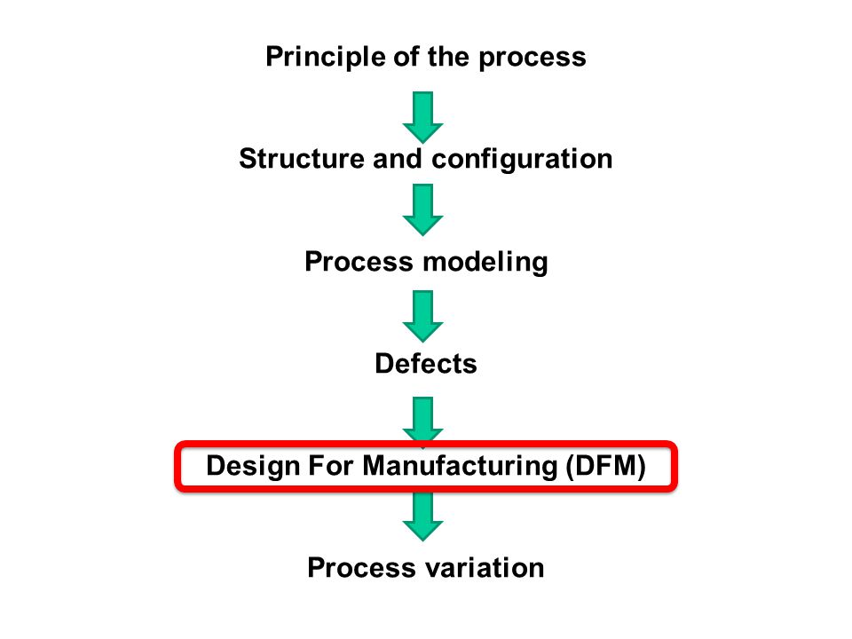 Principle of the process Structure and configuration Process modeling Defects Design For Manufacturing (DFM) Process variation