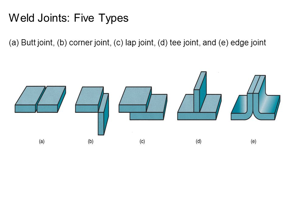 Weld Joints: Five Types (a) Butt joint, (b) corner joint, (c) lap joint, (d) tee joint, and (e) edge joint