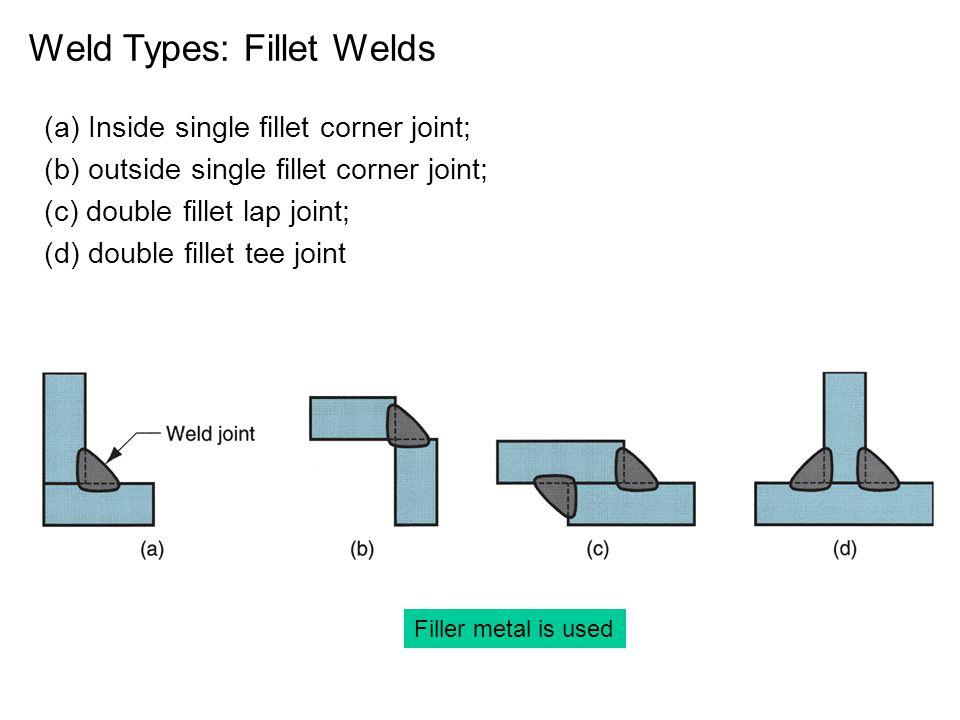 (a) Inside single fillet corner joint; (b) outside single fillet corner joint; (c) double fillet lap joint; (d) double fillet tee joint Weld Types: Fillet Welds Filler metal is used