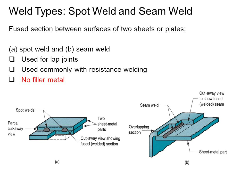 Fused section between surfaces of two sheets or plates: (a) spot weld and (b) seam weld  Used for lap joints  Used commonly with resistance welding  No filler metal Weld Types: Spot Weld and Seam Weld