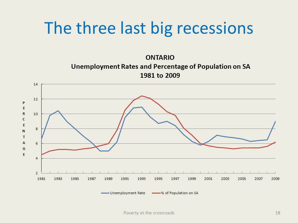 The three last big recessions Poverty at the crossroads18
