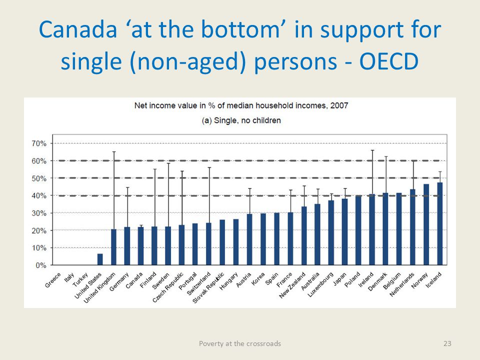 Canada 'at the bottom' in support for single (non-aged) persons - OECD Poverty at the crossroads23