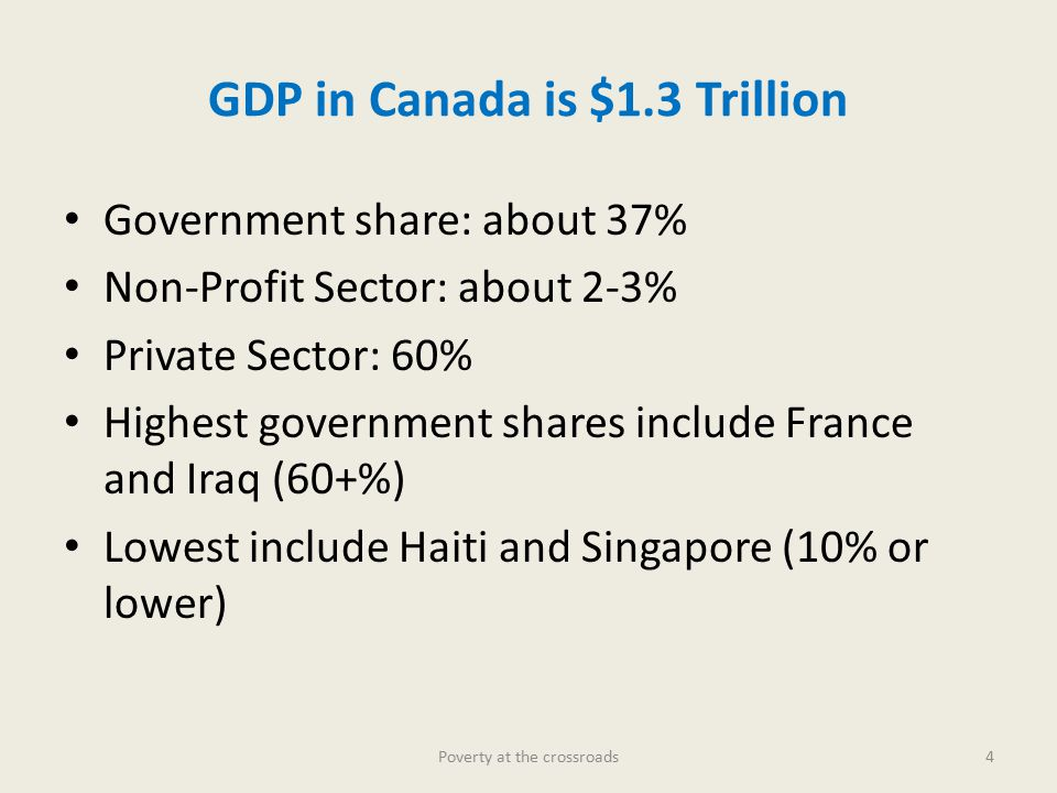 Government share: about 37% Non-Profit Sector: about 2-3% Private Sector: 60% Highest government shares include France and Iraq (60+%) Lowest include Haiti and Singapore (10% or lower) GDP in Canada is $1.3 Trillion 4Poverty at the crossroads
